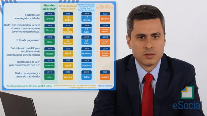 eSocial: vídeos ajudam empregadores a transmitirem dados