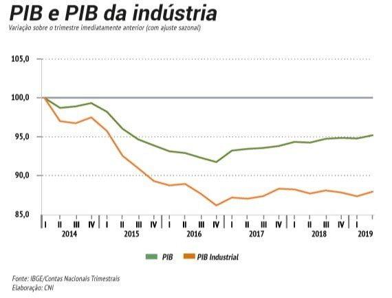 Entenda a revolução no mercado de trabalho brasileiro após a crise econômica