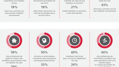 Photo of Os efeitos do isolamento social na dinâmica do trabalho